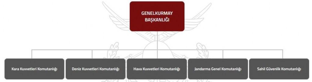 turk-silahli-kuvvetlerinin-kuvvet-yapisi